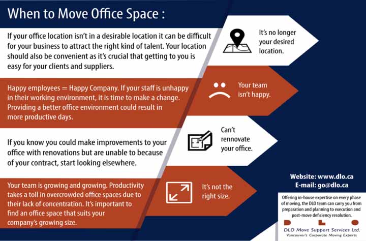 Office moving infographic